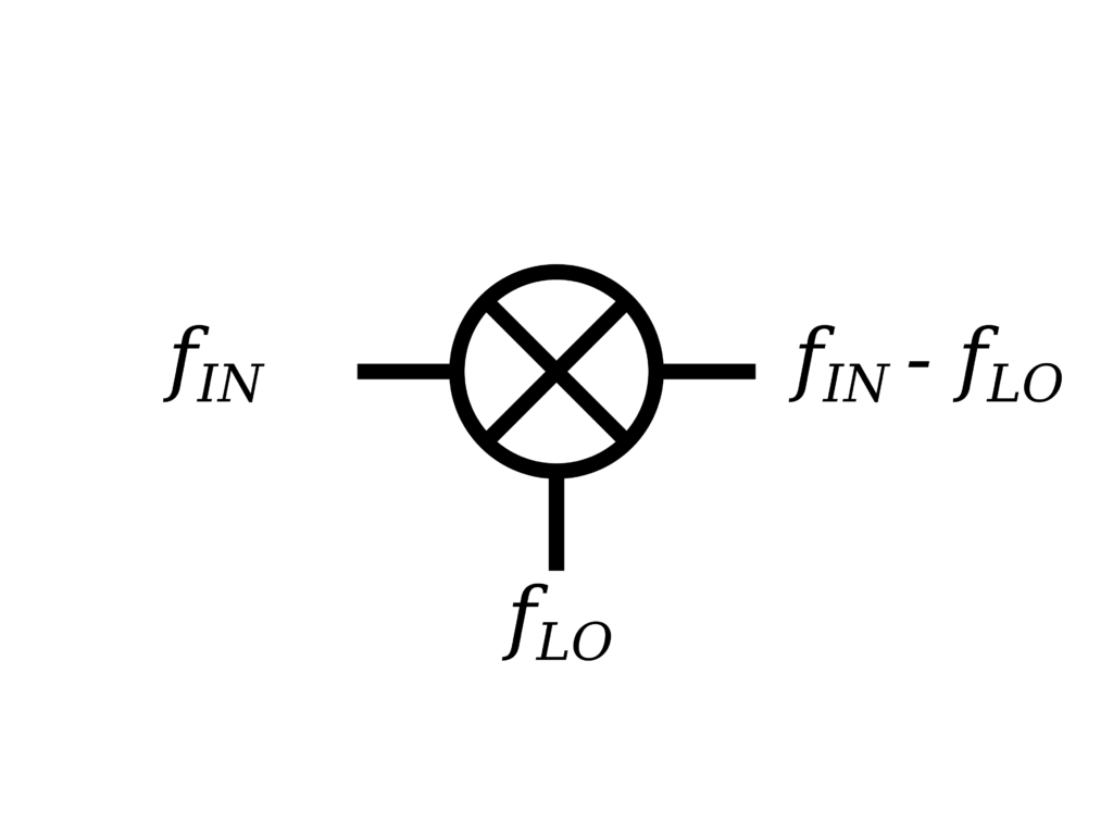 The circuit symbol for an RF mixer. Not to be confused with a kitchen mixer.