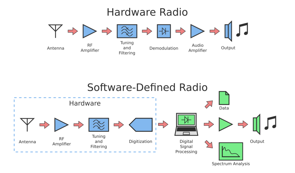 Function diagrams of conventional and software-defined radios, compared