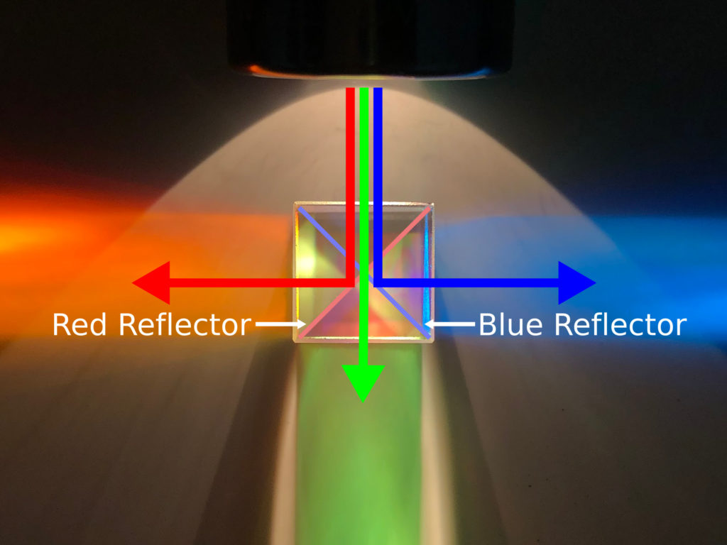 A diagram of the various light paths in a dichroic cube