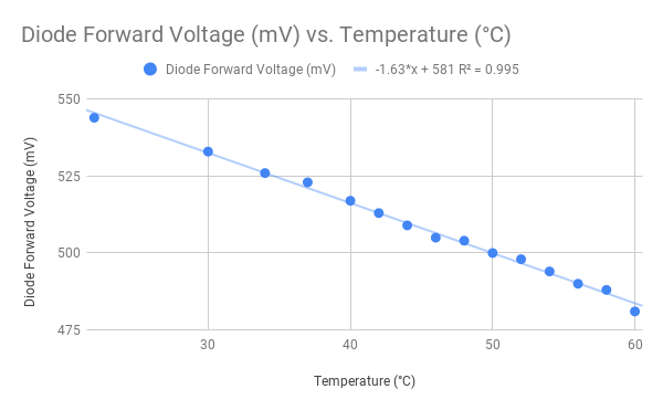 Diode Forward Voltage Chart