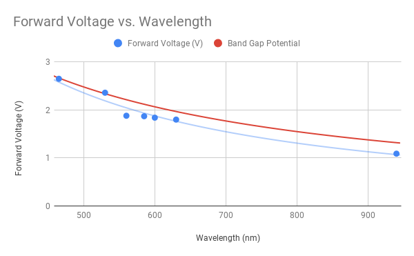 LED Wavelength vs Voltage Chart