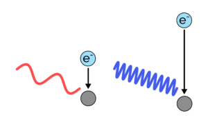 Electron Photon Emission Wavelength