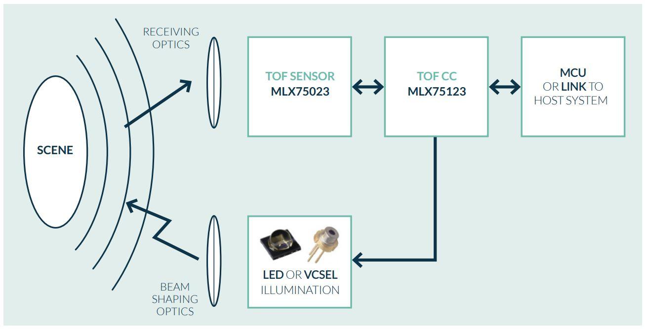 Melexis QVGA ToF (Time-of-Flight) 3D Camera Sensor   OnElectronTech [ 668 x 1306 Pixel ]